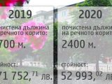 Колко е струвало на Община Перник почистването на коритото на река Струма?